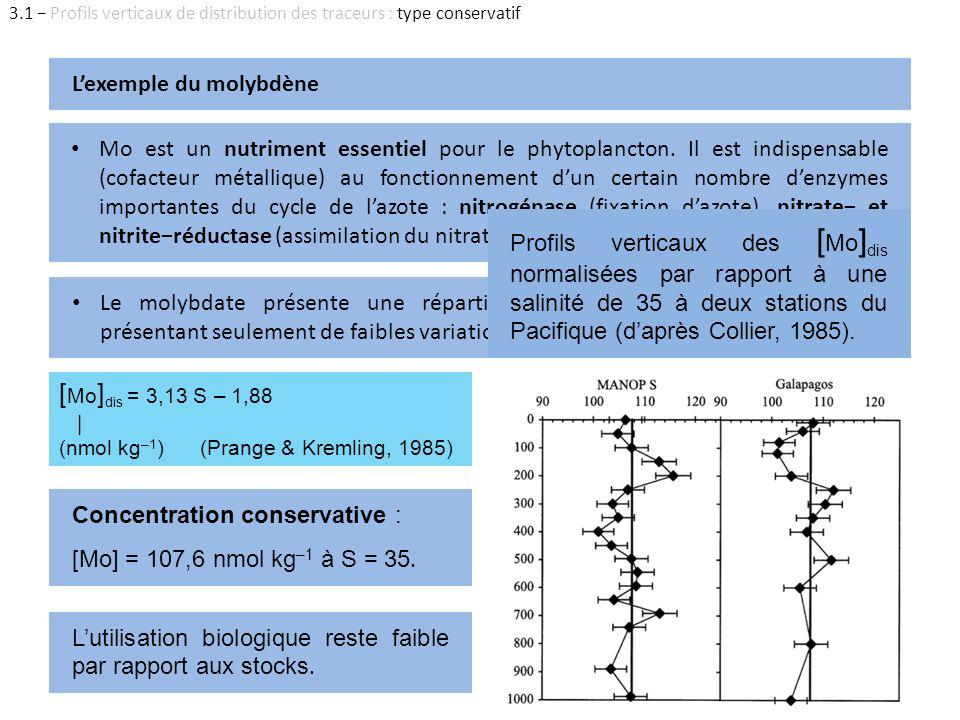 [Mo]dis = 3,13 S – 1,88 L'exemple du molybdène